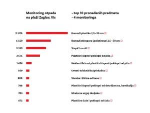 morski otpad statistika 2