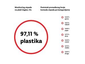 morski otpad statistika