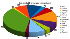 2016 Broj po kategorijama